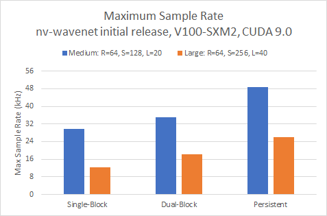 maximum sample rate nv-wavenet