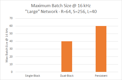 maximum batch size performance 16kHz large network nv-wavenet