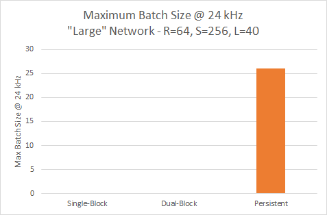 large network performance 24kHz nv-wavenet