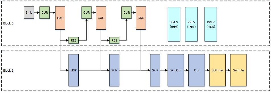 Nv-Wavenet: Better Speech Synthesis Using GPU-Enabled