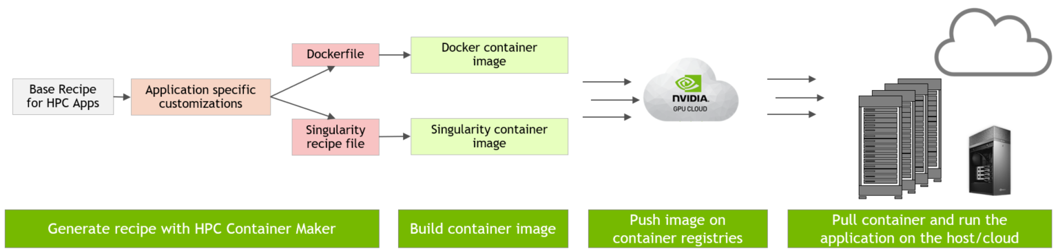 Making Containers Easier with HPC Container Maker | NVIDIA