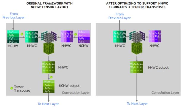 Optimized NHWC Tensor Transposes V100 Volta Tensor Core