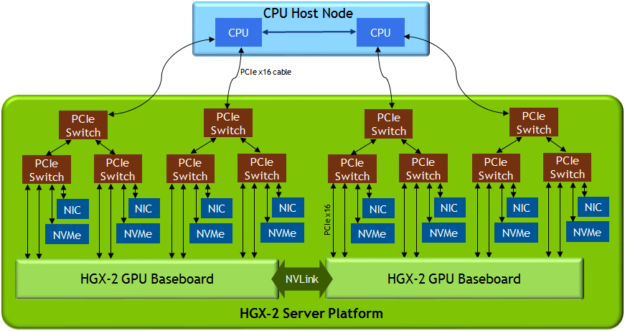 HGX-2 server block diagram NVLink PCIe switch GPU Volta V100