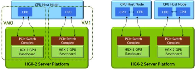 HGX-2 virtualiztion NVLink