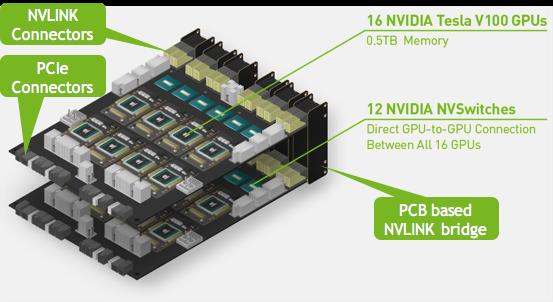 GPU Baseboard Layout HGX-2 Volta V100