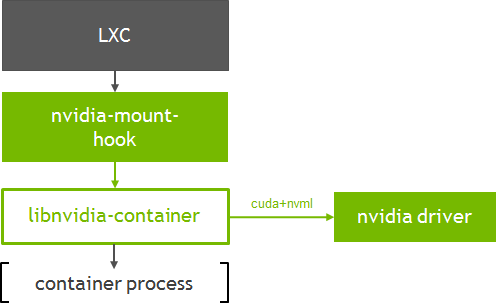Enabling GPUs in the Container Runtime Ecosystem | NVIDIA Developer Blog