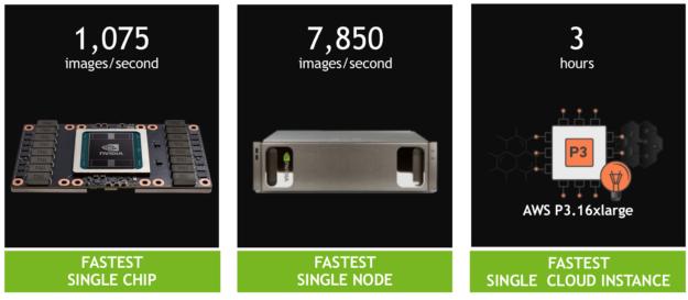 Volta Tensor Core GPU Achieves New AI Performance Milestones