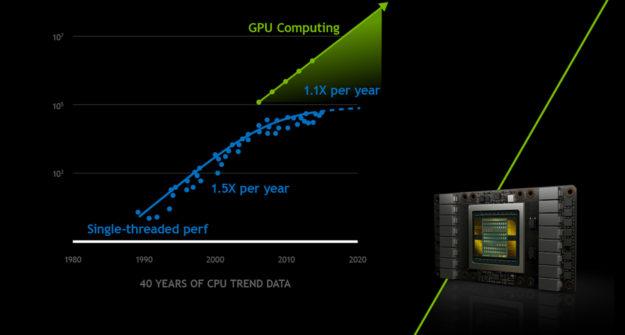 GPU parallel computing performance vs CPU.
