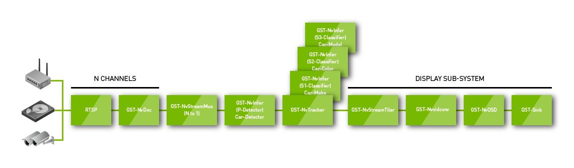 Accelerate Video Analytics Development with DeepStream 2 0