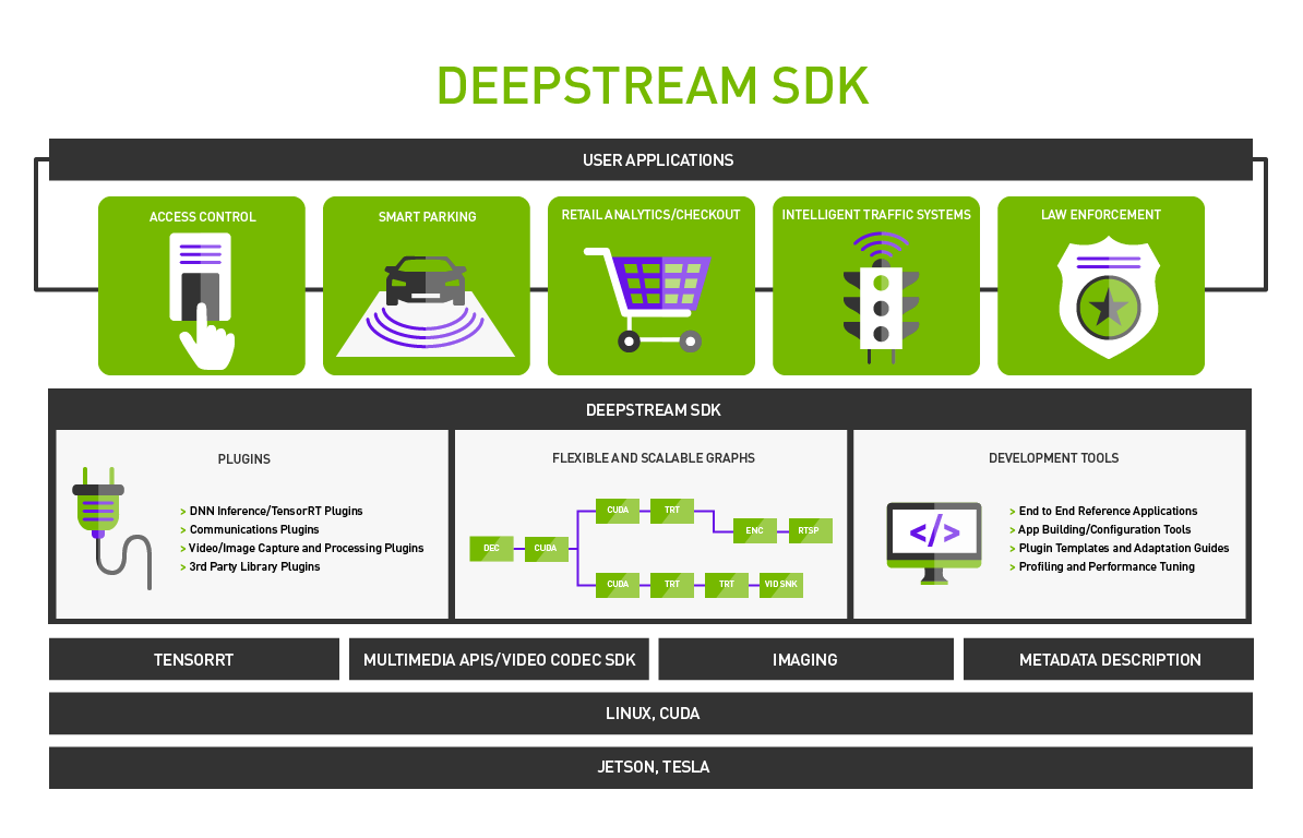 Accelerate Video Analytics Development with DeepStream 2 0 | NVIDIA