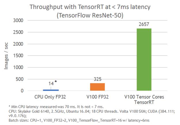 TensorRT 4 resnet50 results