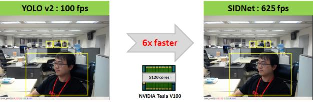 SIDNet TensorRT Tesla V100 Tensor Core