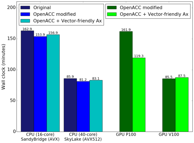 OpenACC MAS accelerated GPU