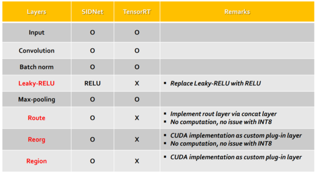 Layers TensorRT SIDNet