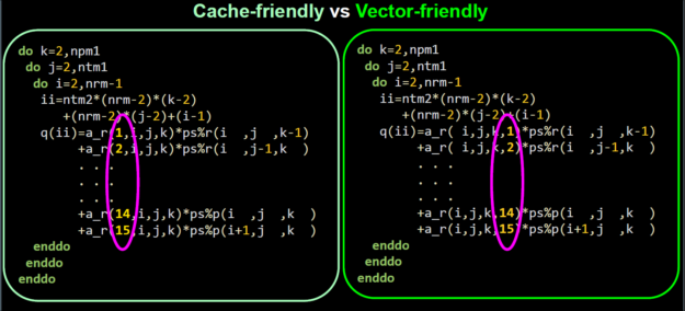 OpenACC cache vector GPU