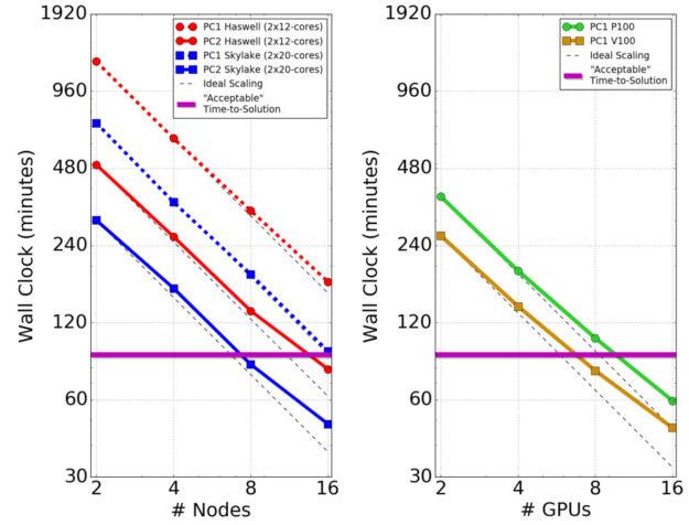 GPU CPU NVIDIA V100 P100 OpenACC