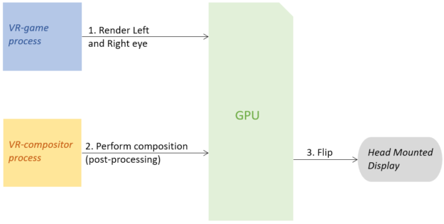 VR cross-process synchronization NVIDIA
