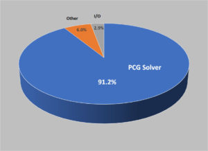 MAS OpenACC GPU Accelerated