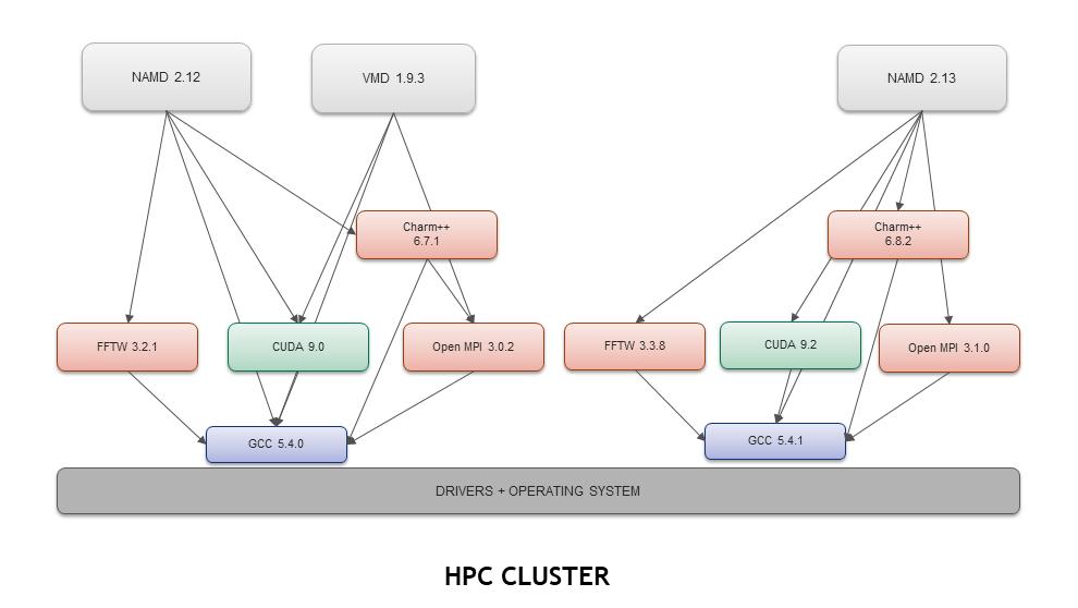 Docker Compatibility with Singularity for HPC | NVIDIA