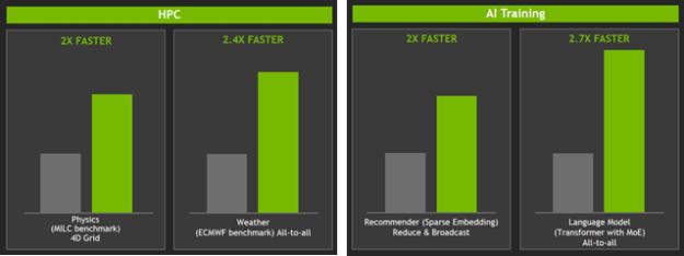 HPC AI Training benchmarks NVLink DGX-2 versus DGX-1