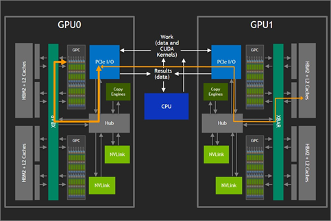 GPU PCIe limites bandwidth