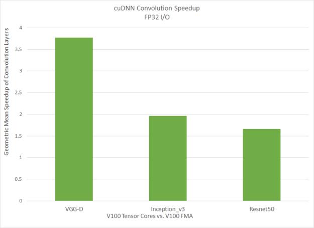 FP32 input/output performance Tensor Cores versus Volta