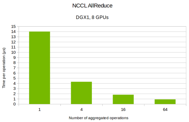 NCCL aggregation effects performance
