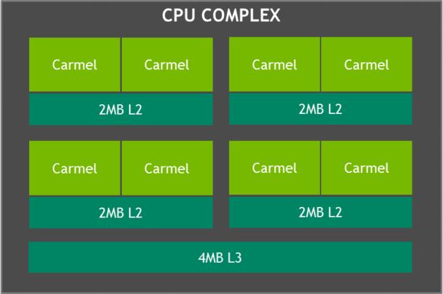Jetxon Xavier CPU complex