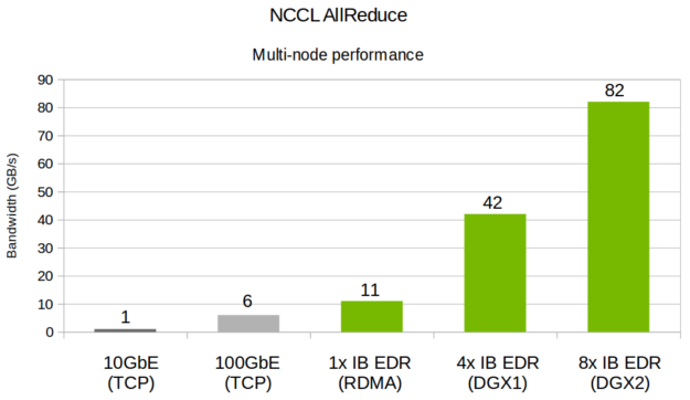 NVIDIA NCCL bandwidth scaling multiple nodes chart