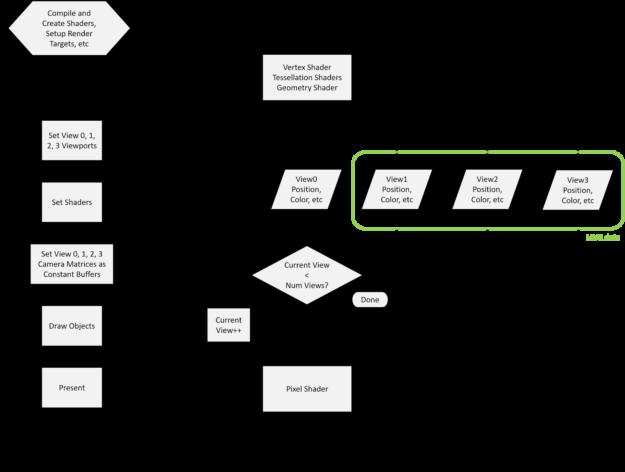 VRWorks Turing MVR Flowchart