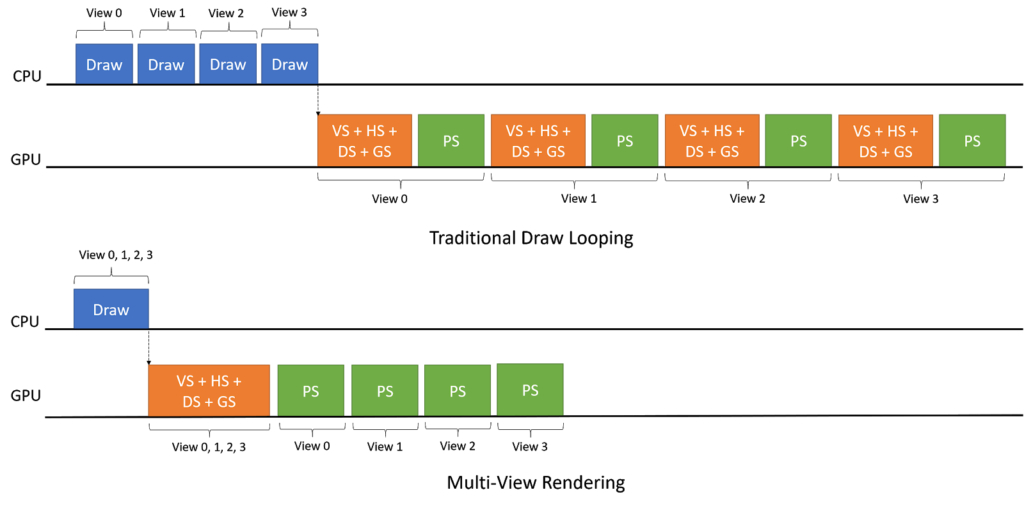 VRWorks Turing Multiview CPU GPU Timeline