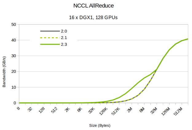 NCCL bandwidth different block sizes