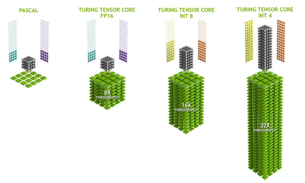 NVIDIA Turing GPU architecture Tensor Cores support different precisions