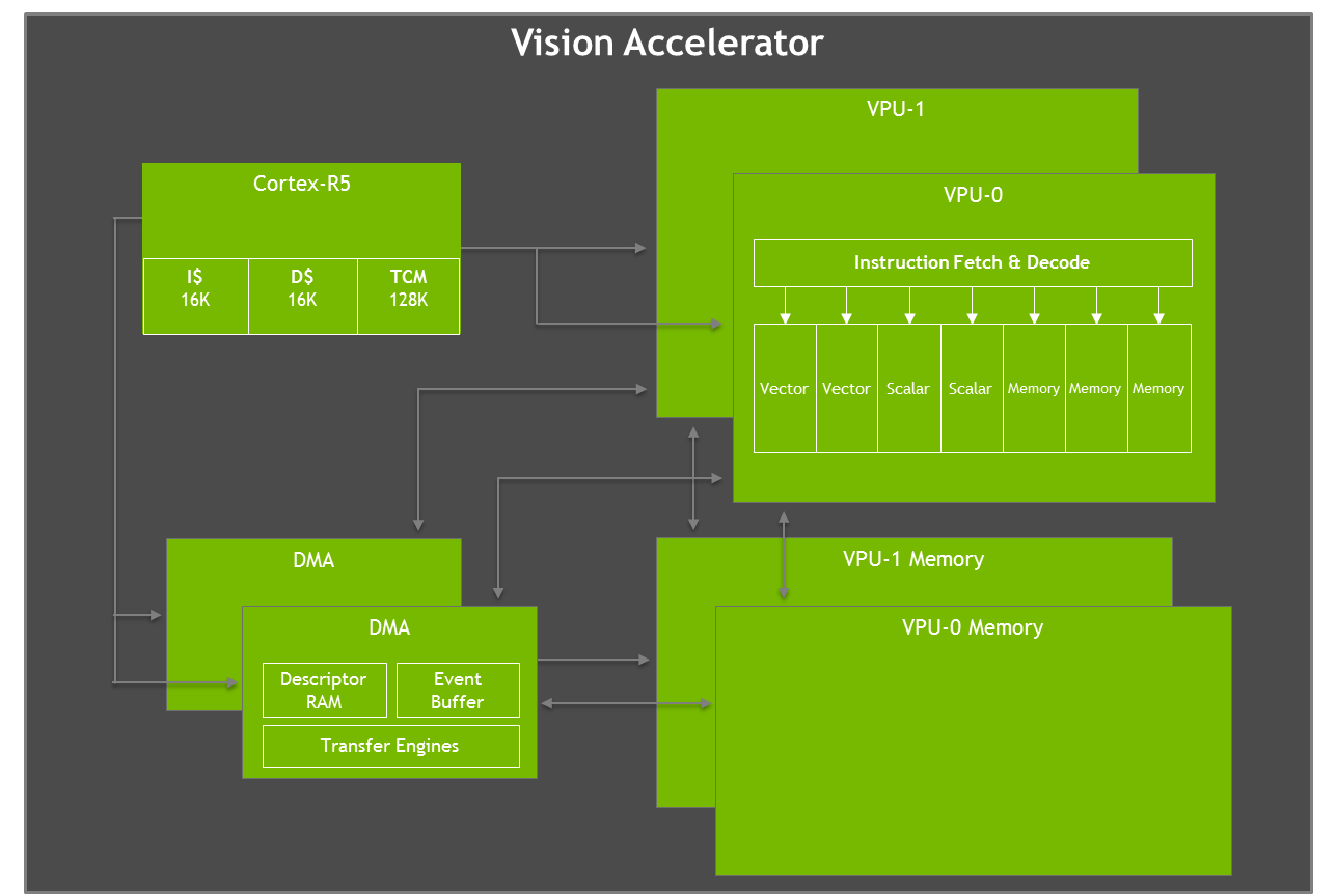 NVIDIA Jetson AGX Xavier Delivers 32 TeraOps for New Era of AI in