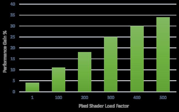 NVIDIA VRWorks Turing VRS performance gains chart