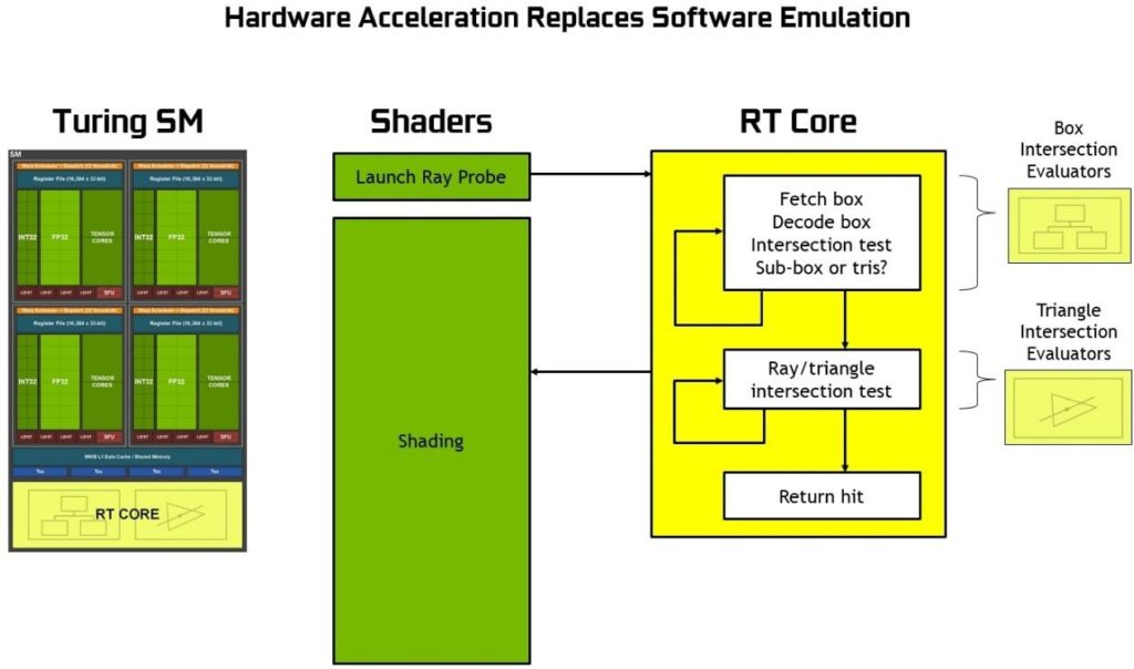 Turing GPU architecture RT cores fixed function ray tracing BVH