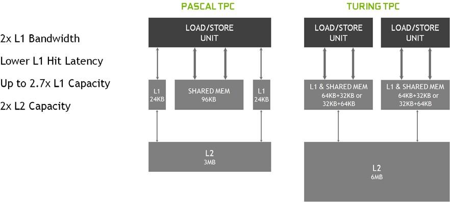 Turing GPU architecture shared memory comparison