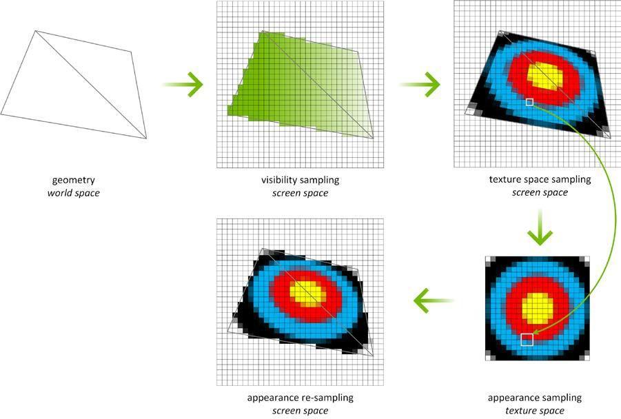 NVIDIA Turing GPU texture space shading process