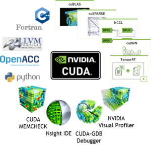 CUDA 10 Features Revealed: Turing, CUDA Graphs, and More | NVIDIA