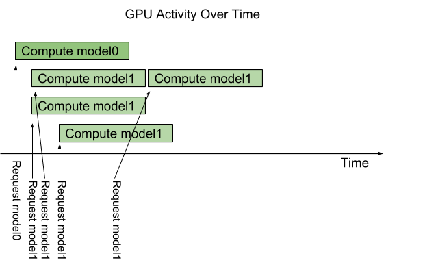 NVIDIA TensorRT Inference Server Boosts Deep Learning Inference
