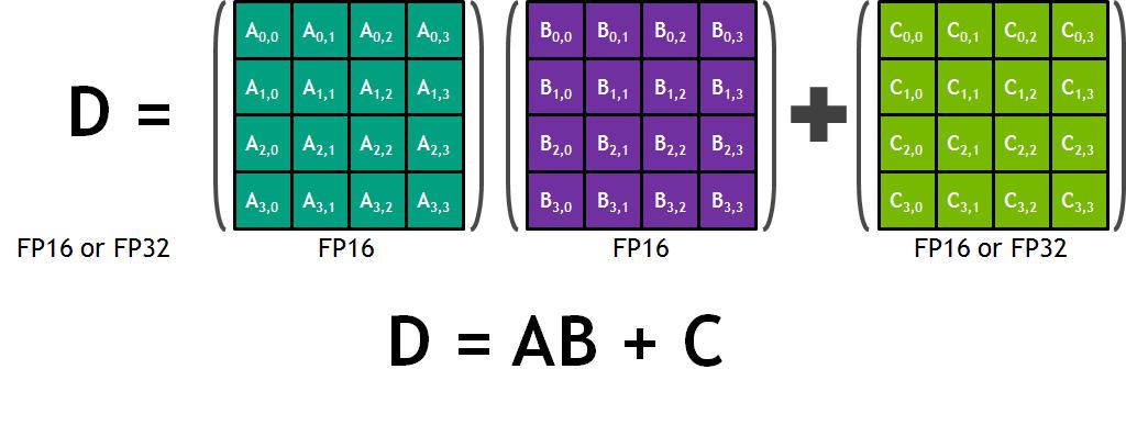 CUDA 10 Features Revealed: Turing, CUDA Graphs, and More | NVIDIA
