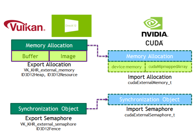 Semaphore mapping between CUDA and Vulkan / DX12