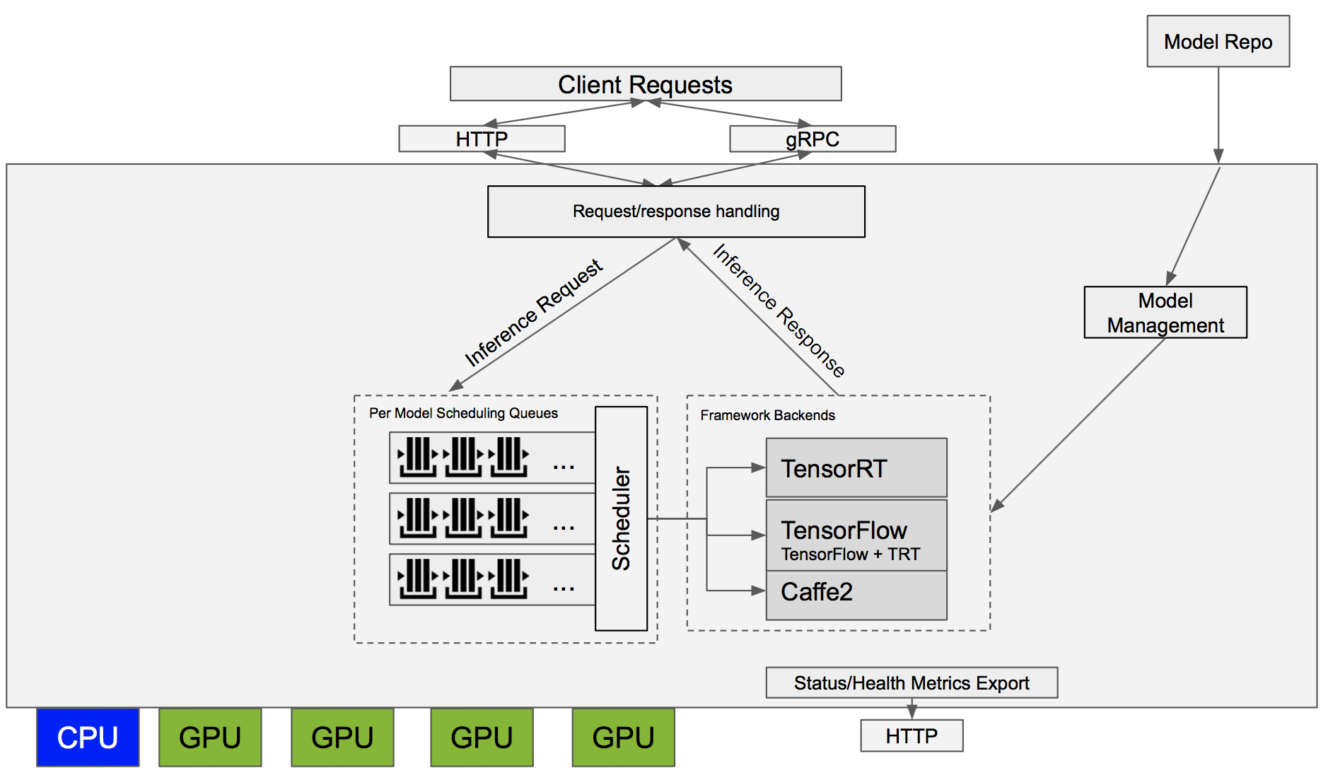 client server runtime process using gpu