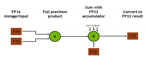 Flow diagram from FP16 to FP32