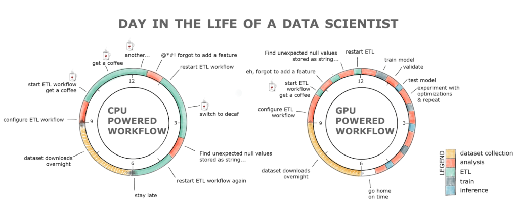 GPU vs CPU powered data science free time comparison image