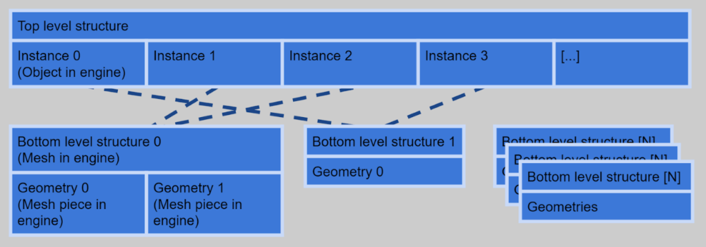 Block diagram image of ray tracing acceleration structures