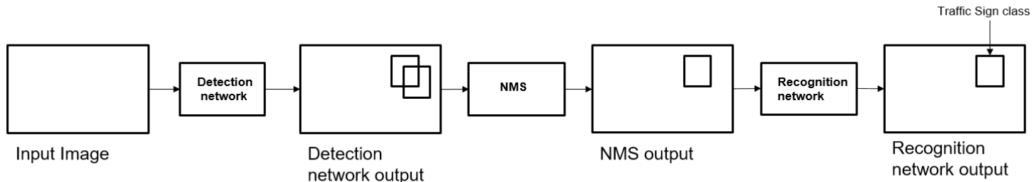 block diagram of sign detection and recognition algorithm