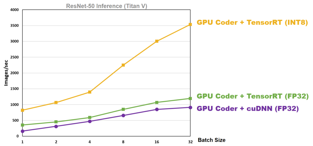 Using MATLAB and TensorRT on NVIDIA GPUs | NVIDIA Developer Blog