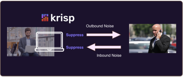 Filtering inbound and outbound noise