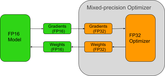 Mixed-precision training iteration diagram